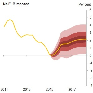 Charts 1 and 2: CPI inflation fan charts under alternative ELB assumptions