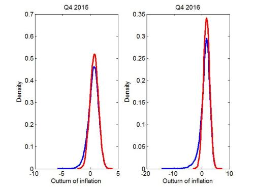 Charts 5 and 6: Density for inflation in 2015 Q4 and 2016 Q4 with ELB imposed (blue) and without (red)