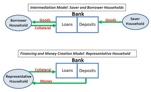 Figure 1: The Role of Banks in LF and FMC Models