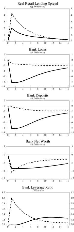 Figure 2: Credit Crash due to Higher  Borrower Riskiness