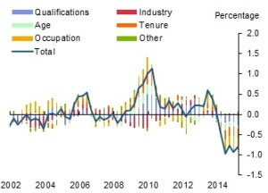 Chart 1: Compositional effects on wage growth relative to normal