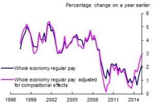 Chart 3: Whole economy regular pay growth