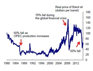 Chart 1: Real price of Brent crude oil