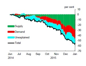 Chart 4: Supply/demand split using asset markets