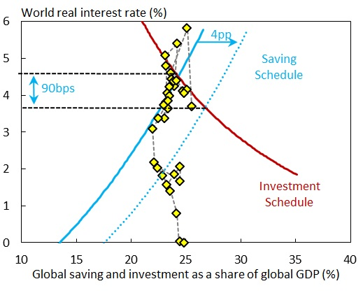 drivers of long term global interest rates can changes in desired