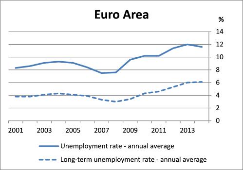 Chart 1 Euro