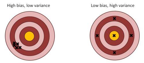 Bullseyes
