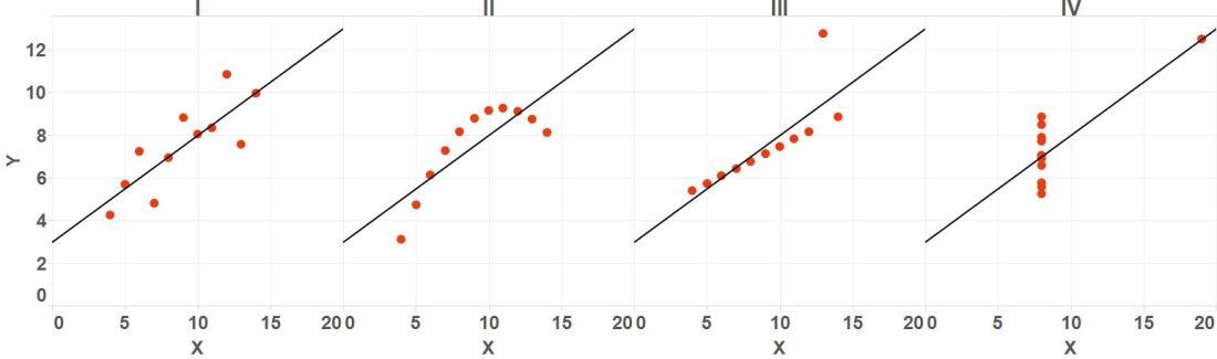 Anscombe quartet graphs