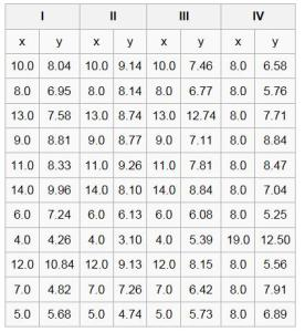 Anscombe quartet table