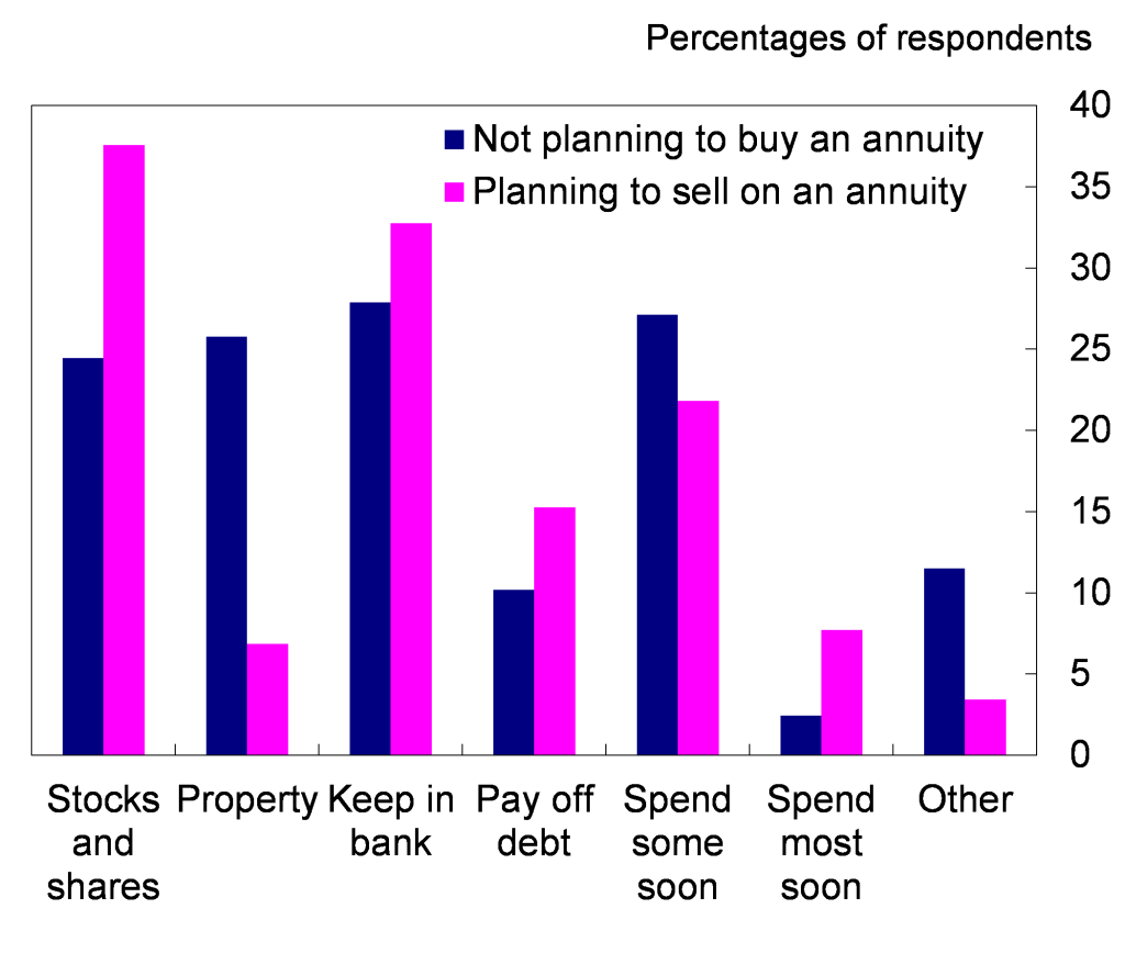 Chart 4: Expected responses of those who plan not to buy/sell an annuity