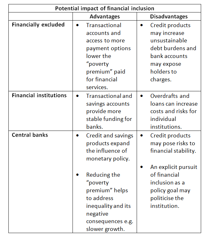 LSE IPA Blog Financial Inclusion And Central Banks