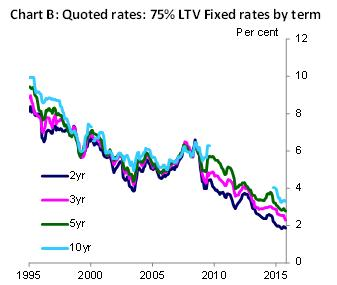Quoted rates: 75% LTV Fixed rates by term