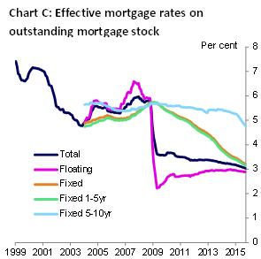 Effective mortgage rates on outstanding mortgage stock