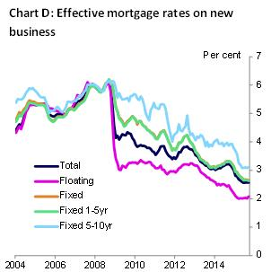 Effective mortgage rates on new business