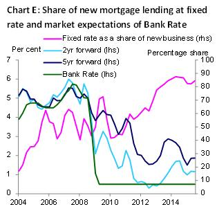 Share of new mortgage lending at fixed rate and market expectations of Bank Rate