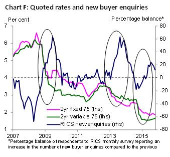 Quoted rates and new buyer enquiries