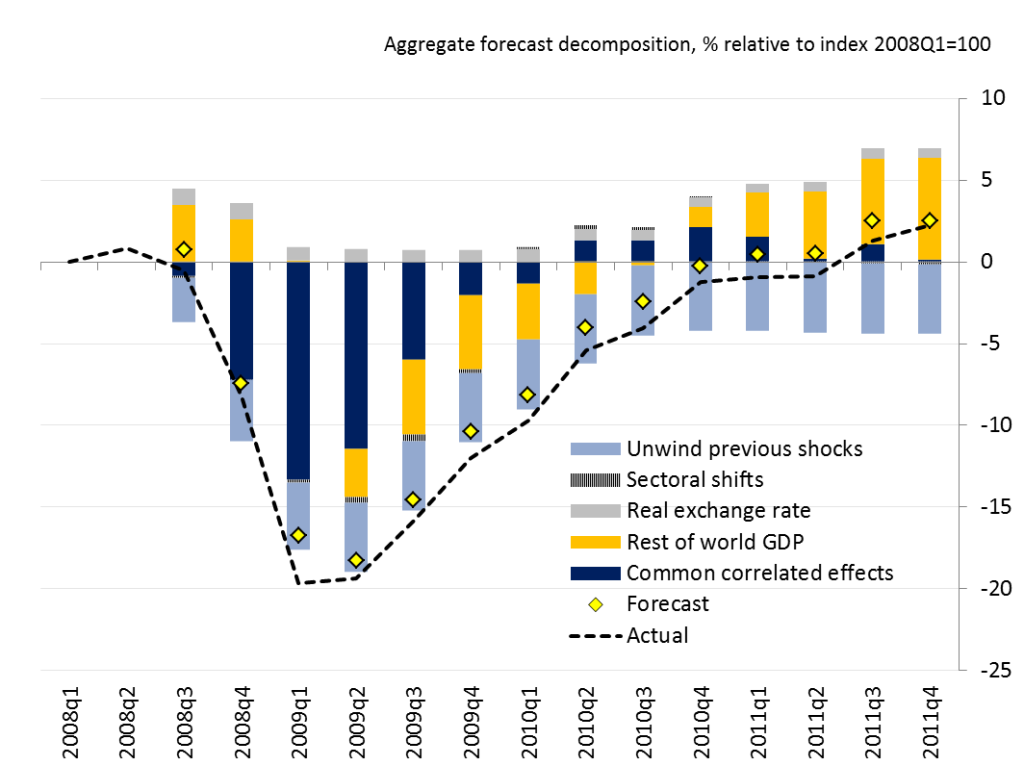 Figure 1: Actual vs forecast exports of advanced countries as a whole