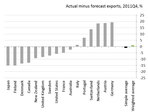 Figure 2: Actual minus forecast exports for individual advanced countries