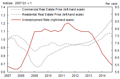 Figure 1: Residential and Commercial Real Estate Prices and Unemployment in the Great Recession