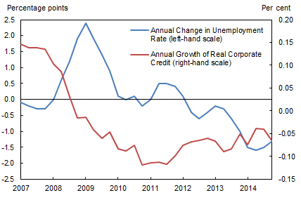 Figure 2: Corporate Credit and Unemployment in the Great Recession
