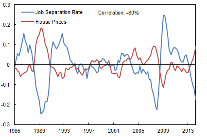 Figure 3: House Prices and Job Separation Rates in the UK business cycle, 1985-2014