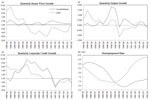 Figure 4: The 1990-91 UK recession: What would have happened if house prices had not collapsed?