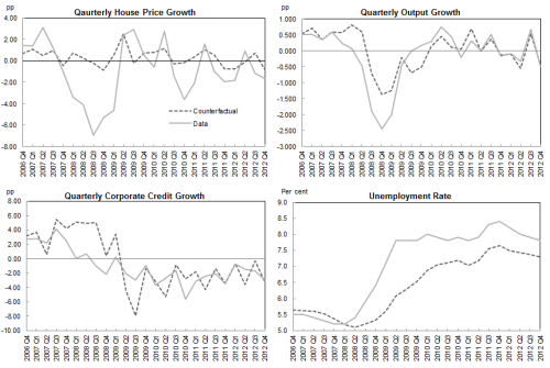 Figure 5: The 2008 UK recession: What would have happened if house prices had not collapsed?