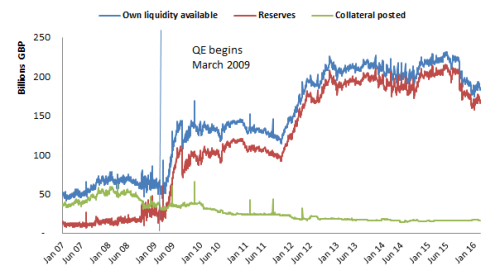 "Chart 1: Sources of ""own liquidity"" available"