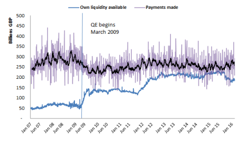 Chart 2: Own liquidity available vs daily payments made