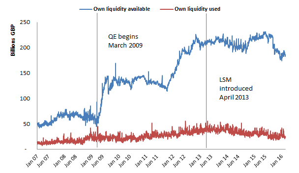 Recycling is good for the liquidity environment: Why ending
