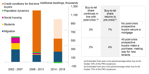 Chart 4: demand for the PRS going forward