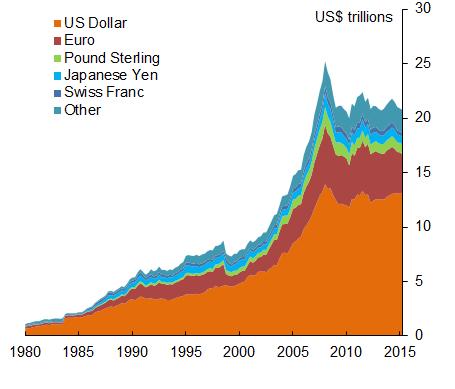Chart 2 - Banking FX liabilities
