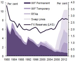 Chart 3 - GFSN and external liabilities