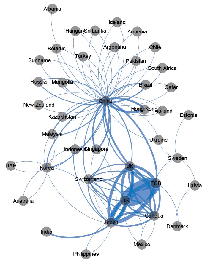 Chart 4 - swap line network