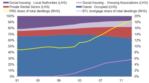 Chart 1: Stock of dwellings by tenure and growth