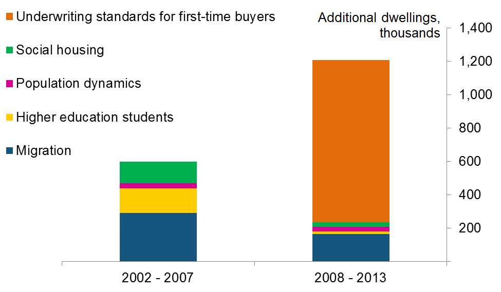Chart 2: Quantifying drivers of tenant demand