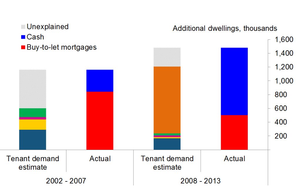 Chart 3: How our estimates of tenant demand compare to actual growth in the PRS