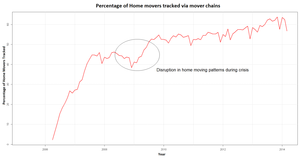 mover_chain_time_series