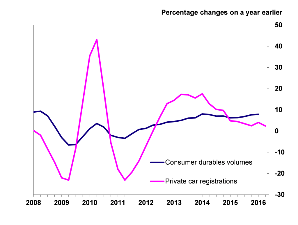 Private car registrations and consumer durables volumes 2008-2016 Q1