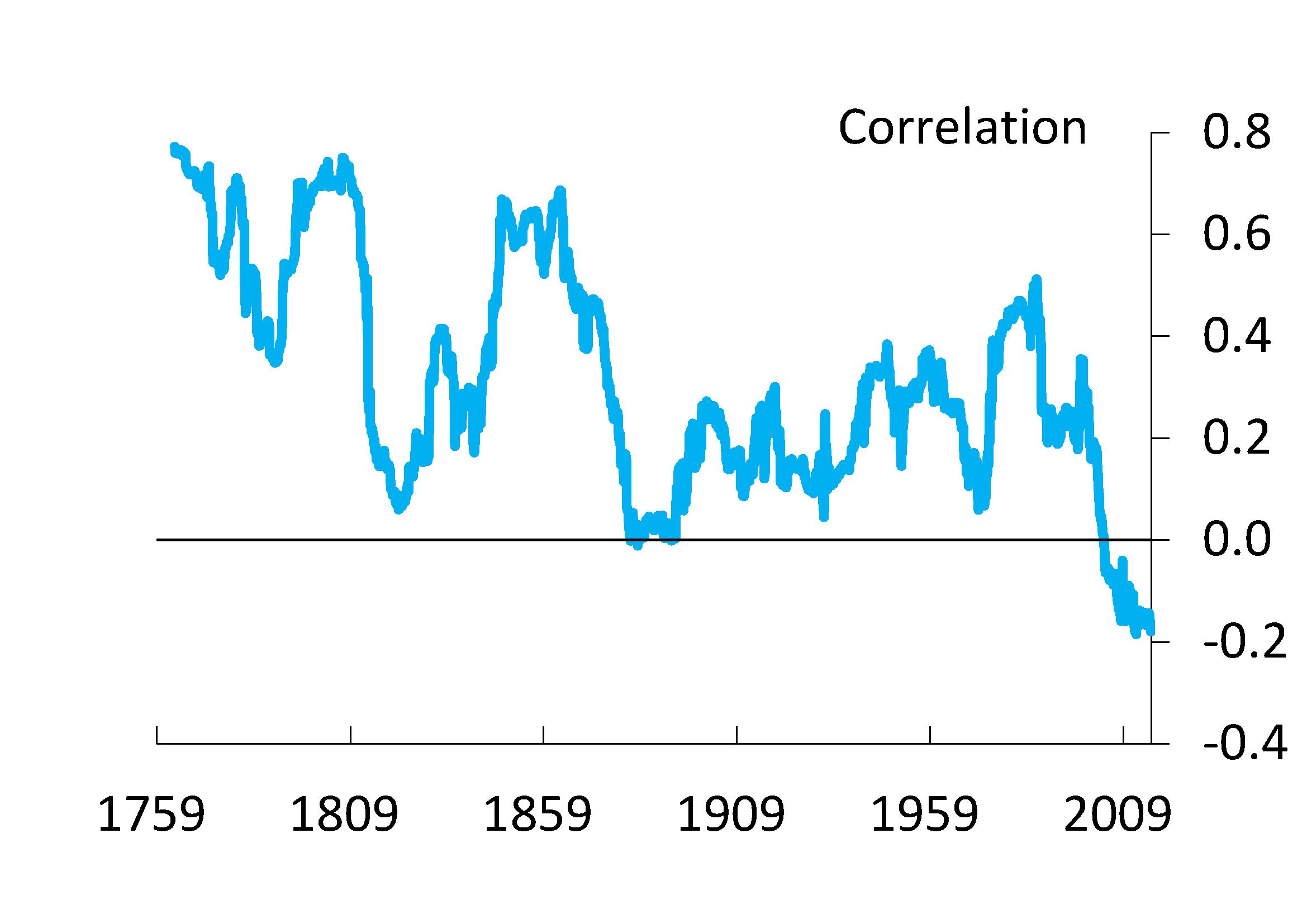 Aktien-Anleihen-Korrelation (gefunden auf bankunderground)
