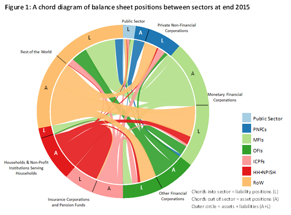 Figure 1: A chord diagram of balance sheet positions between sectors at end 2015
