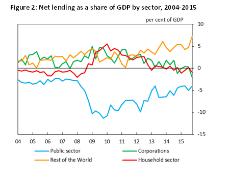 Figure 2: Net lending as a share of GDP by sector, 2004-2015