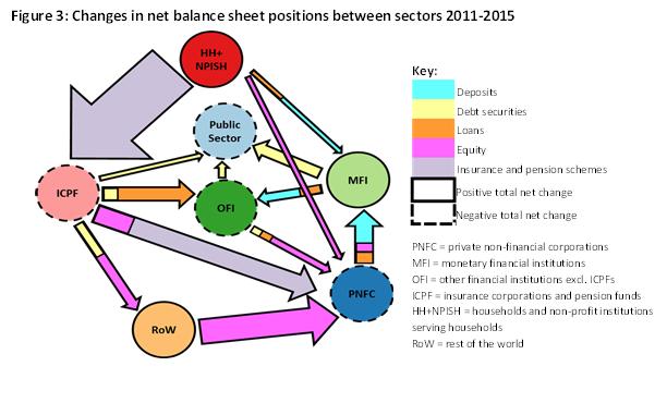 Figure 3: Changes in net balance sheet positions between sectors 2011-2015