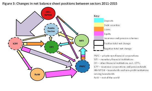 Figure 3: Changes in net balance sheet positions between sectors 2011-2015