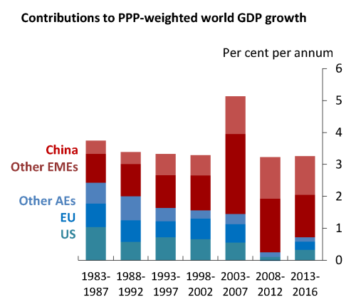 Global Growth: The *Old* Normal?