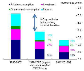 chart-4-contributions-to-average-annual-iad-growth-by-expenditure-component