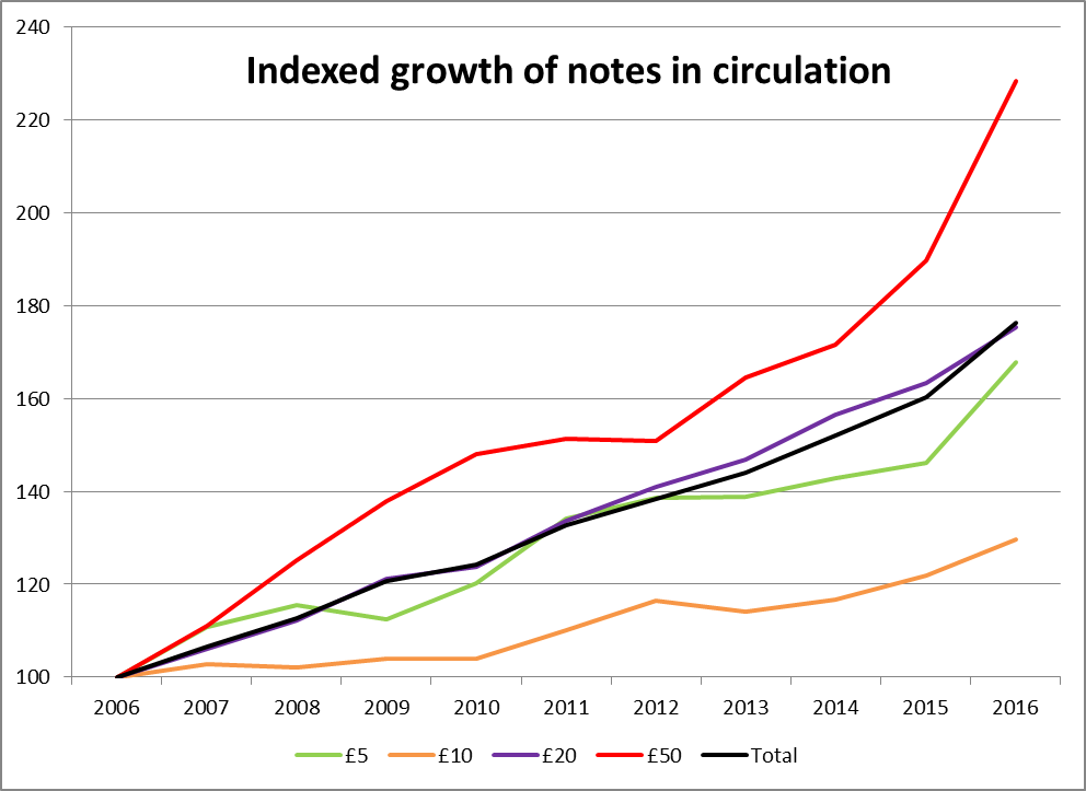 Bitesize bank note able growth bank underground banknote growth has been continuous despite cashs popularity as a payment method declining in 2015 cash accounted for less than half of consumer ccuart Image collections