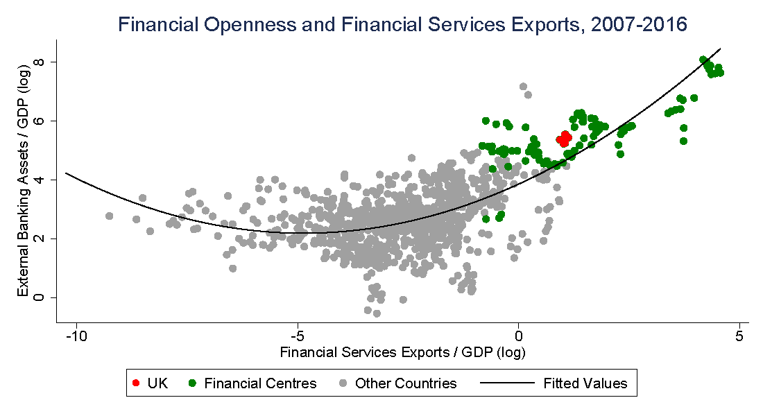 Bitesize financial services exports and financial openness two the chart captures this relationship by comparing the assets generated by banking flows relative to gdp a measure of financial openness with financial ccuart Images
